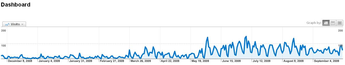 QuickSchools web traffic in the last 11 months