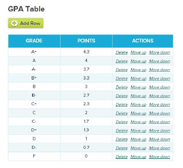 GPA Table - Configure Points for Transcripts