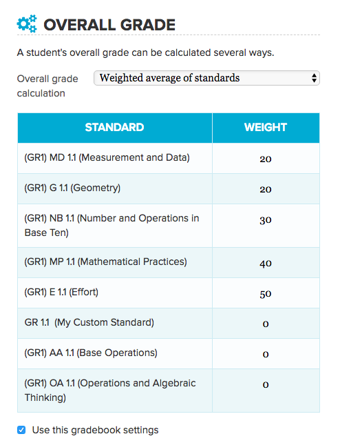 Weighted Average by Standard in Standards-Based Gradebook