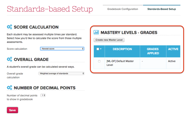 Mastery Levels by Grade Level