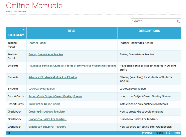 Curated Online Manuals based on User Access